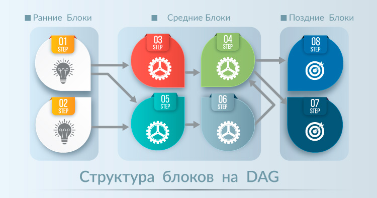 Структура DAG