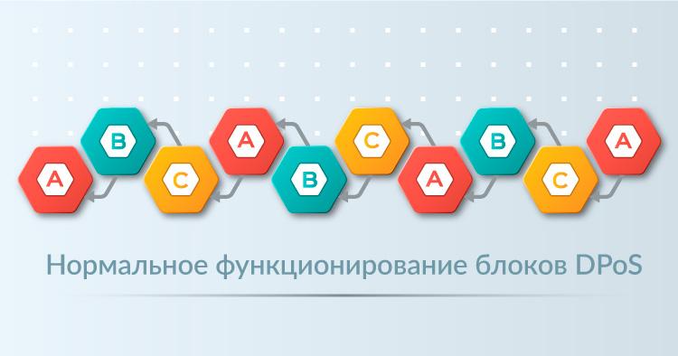 Схема действия делегатов