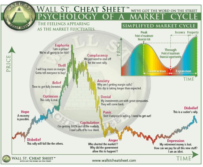 Рыночный цикл классического пузыря по мнению трейдеров с Уолл-Стрит