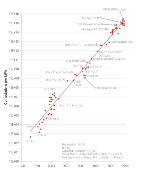 Экспоненциальный рост энергоэффективности с течением времени