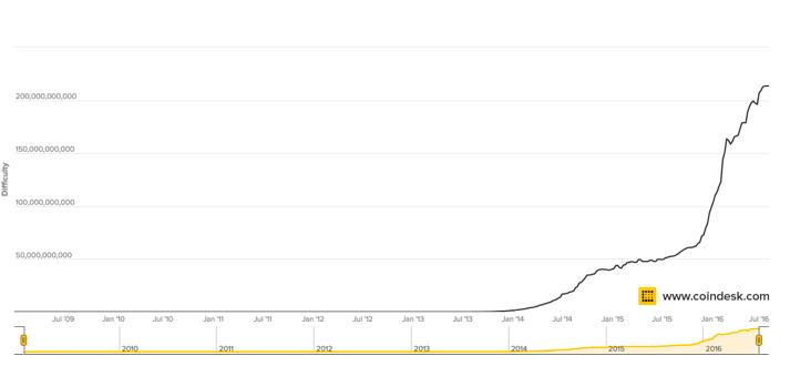 График, отражающий уровень сложности