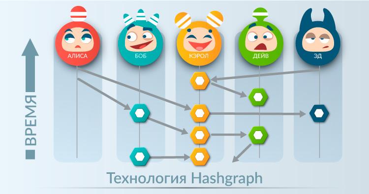 Схема потока данных Hashgraph