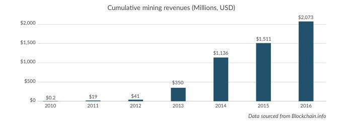 График, иллюстрирующий совокупные доходы от майнинга
