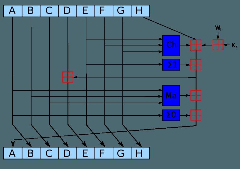 Вычисление блока
