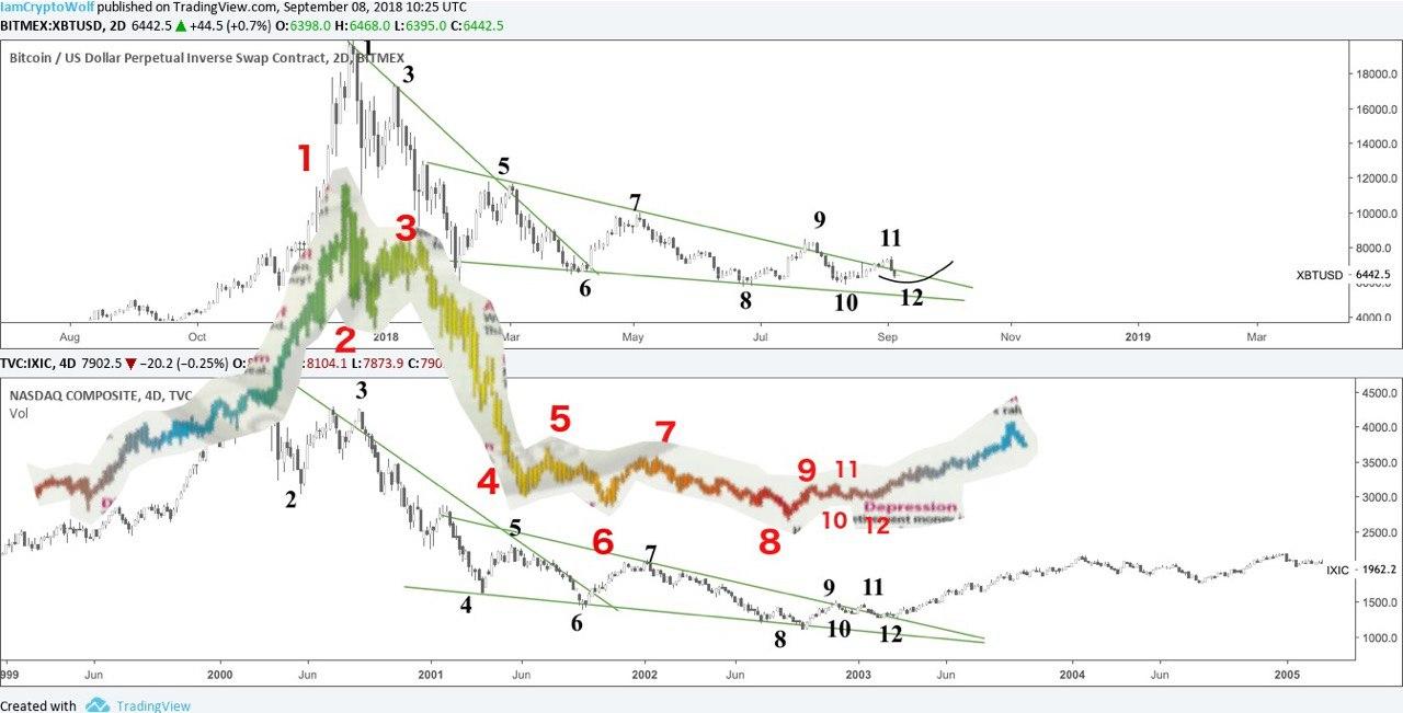 График биткоина и NASDAQ в сравнении с классикой рыночных циклов